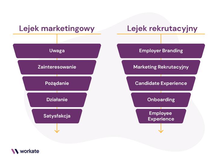Porównanie lejka marketingowego zlejkiem rekrutacyjnym